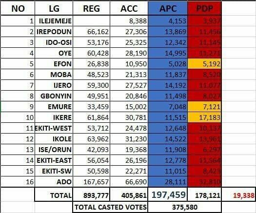 Photo of Ekiti Election: APC's Fayemi emerges winner, PDP defeated