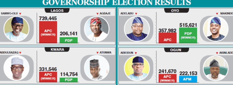 Photo of Governorship election results: See number of states won by APC, PDP (Live update)