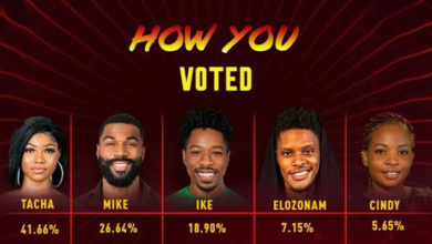 Photo of How Tacha beat Mike, Ike others to grab highest votes