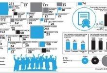 Photo of Despite high unemployment rate, Nigerian universities produce 2,288 first class graduates